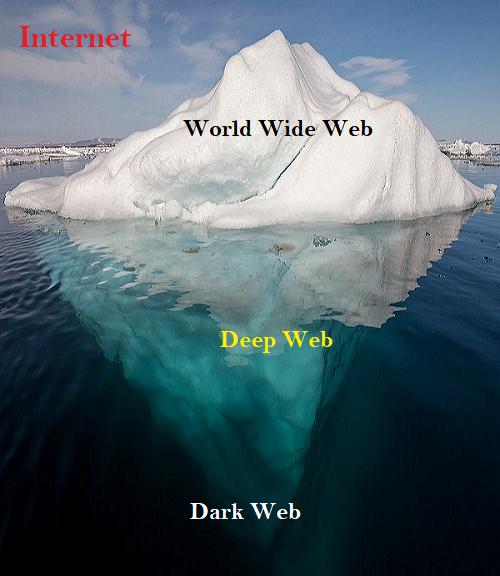 The Web Iceberg