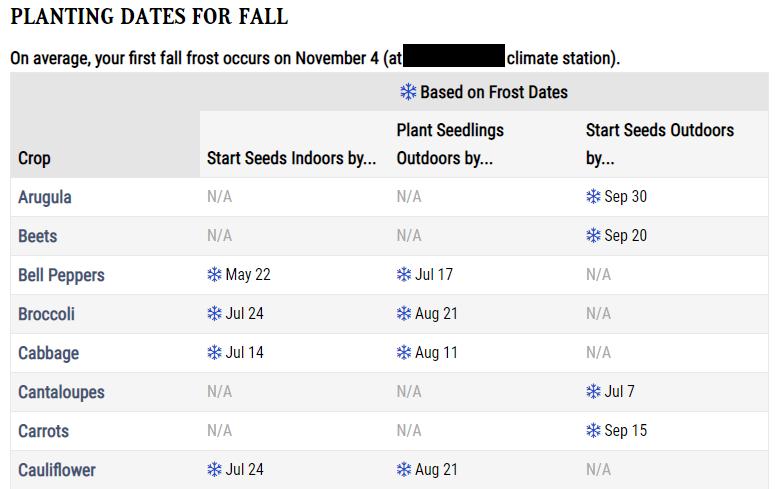 Fall Planting Dates on Old Farmers Almanac