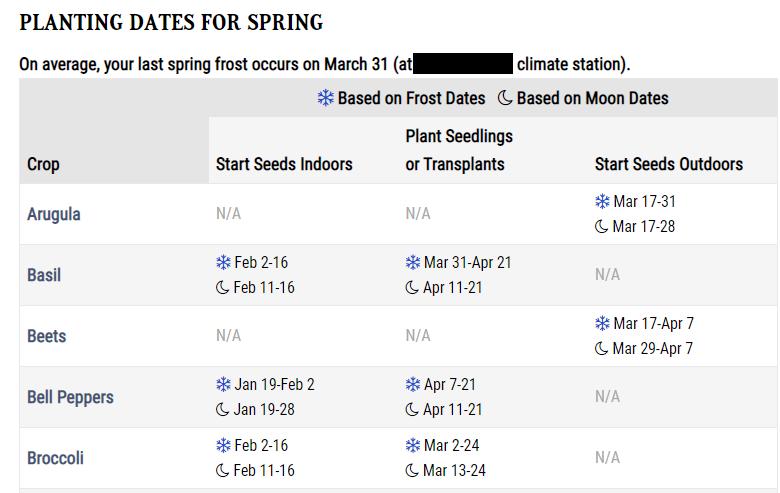 Spring Planting Dates - OFA